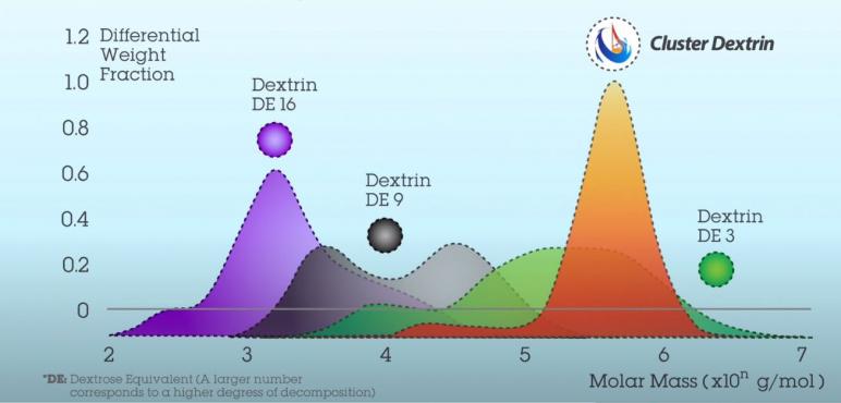 cluster_dextrine_grafico..JPG